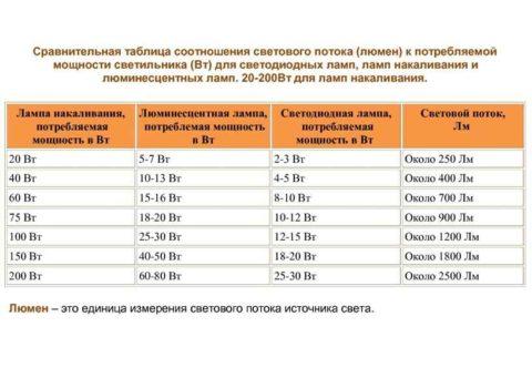 Таблица соотношения мощности ламп и интенсивности светового потока