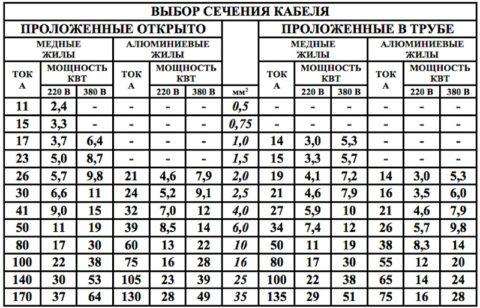 Таблица выбора сечения проводов