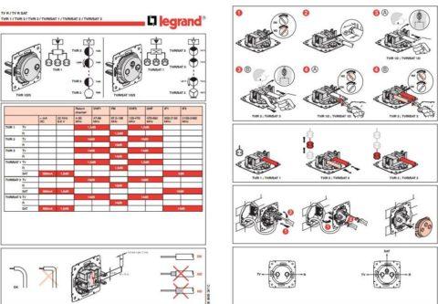 Технические параметры розеток Legrand