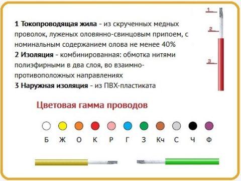 Цветовая гамма проводов МГШВ