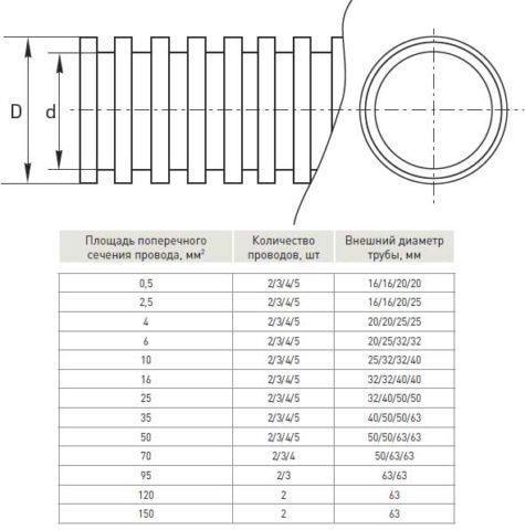 Зависимость диаметра гофры и количества проводов, которые можно через нее пропустить