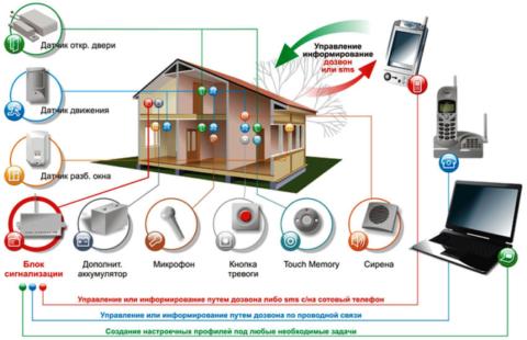 Автоматические системы управления освещением
