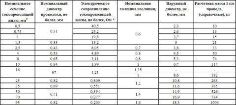 Характеристики проводов РКГМ