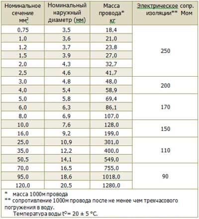 Номинальные показатели сопротивления изоляции РКГМ