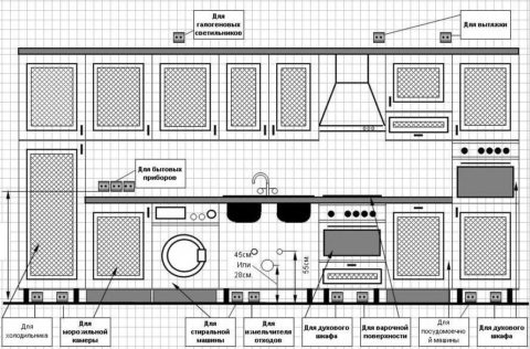 Примерный перечень электроприборов на кухне и их подключение к электросети