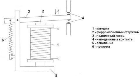 Принцип действия обычного электромагнитного реле