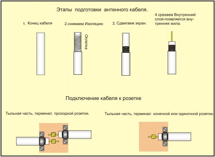 Как правильно сделать розетки для антенны