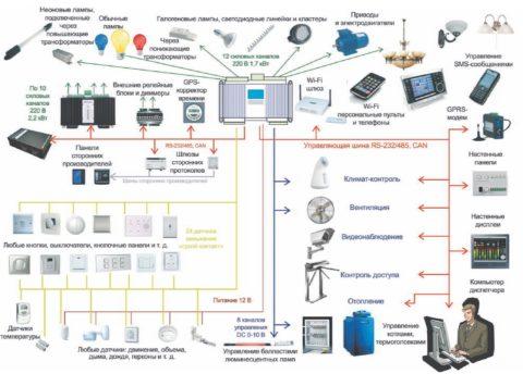 Схема управления с большим количеством датчиков и единой управляющей системой