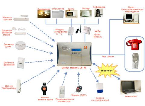 Современная система управления освещением и не только