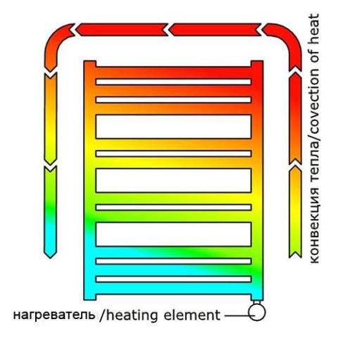 Циркуляция воды в электрическом полотенцесушителе