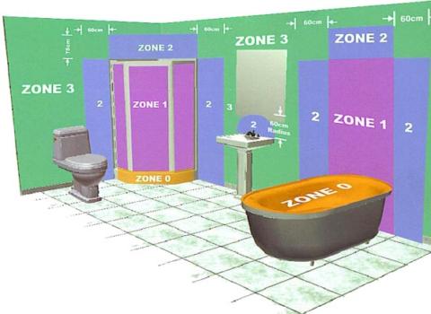 Все зоны ванной комнаты