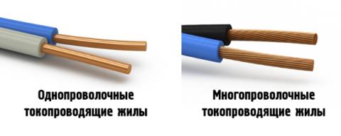 Одно- и многопроволочный кабель