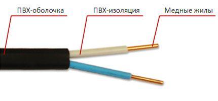 Структура кабеля ВВГ