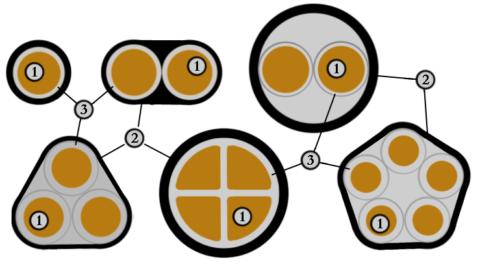 Структурная форма жил кабеля ВВГнг