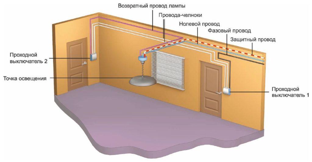 Место установки нескольких выключателей освещения