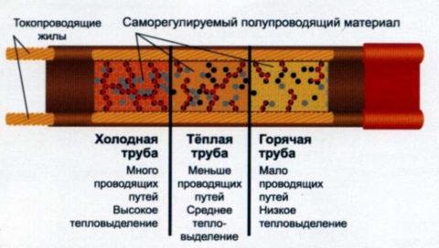 Изменение теплоотдачи матрицы в зависимости от температуры