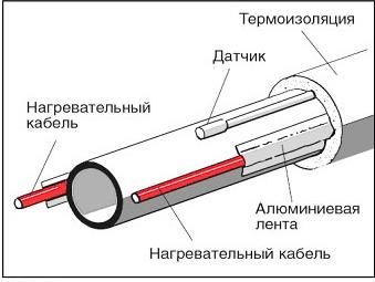 Конструкция полотенцесушителя с греющим кабелем