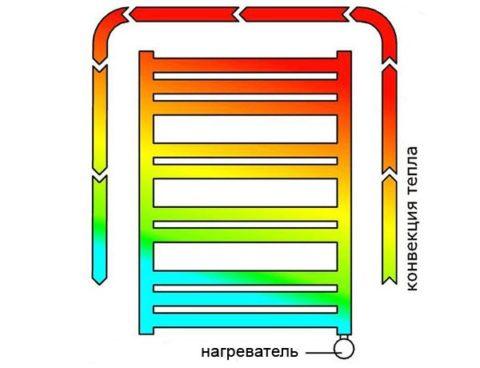 На фото продемонстрирована естественная циркуляция теплоносителя в полотенцесушителе