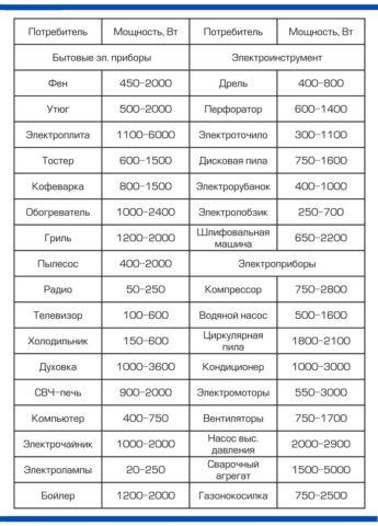 Примерные мощности различных электроприборов