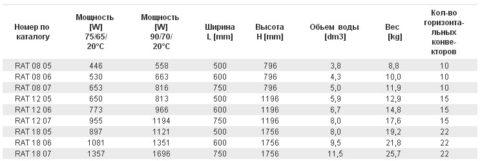 Примеры выбора тепловой мощности полотенцесушителя