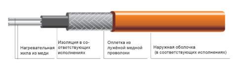 Резистивный двужильный кабель