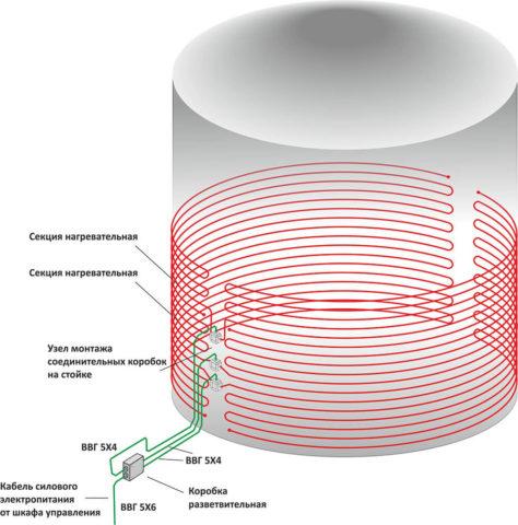 Схема кабельного обогрева емкости с водой