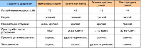 Сравнение характеристик разных источников света