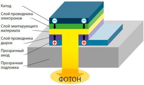 Упрощенная схема работы светодиода