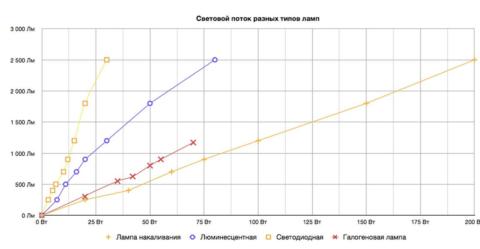 Зависимость светового потока от мощности для ламп разных типов
