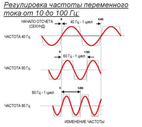 Частота переменного тока
