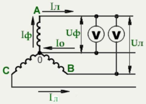 Фазные и линейные напряжения трехфазной сети