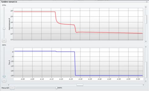 Графики разряда аккумуляторной батареи