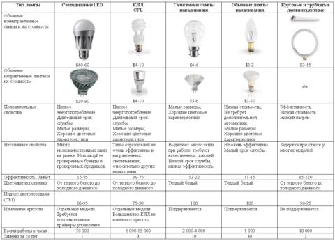Характеристики различных типов ламп