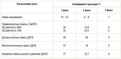 Коэффициент пульсации различных типов ламп в зависимости от способа подключения