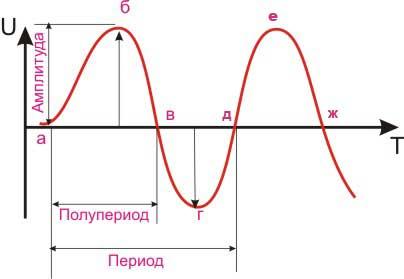 На фото основные параметры синусоиды