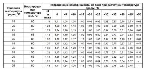 На фото поправочные температурные коэффициенты