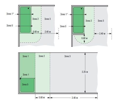 На фото зоны по электробезопасности в ванной комнате