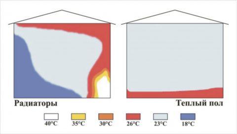 Отопление теплым полом исключает сильный нагрев и выгорание кислорода