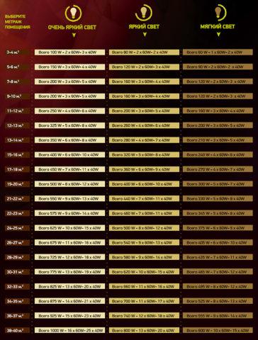 Примерная таблица выбора количества ламп в зависимости от площади помещения