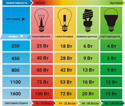 Примерный световой поток различных ламп