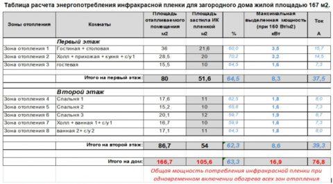 Расчет пикового энергопотребления для дома площадью 166 м2