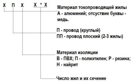 Расшифровка названия проводов