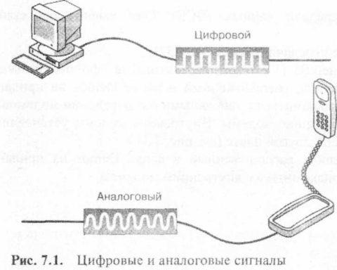 Схематическое изображение аналога и цифры