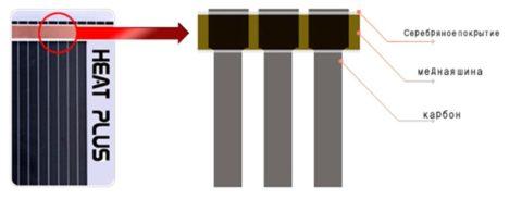 Структура пленочного нагревателя