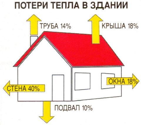 Структура теплопотерь в жилом доме