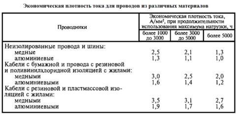 Таблица выбора проводников по экономической плотности тока