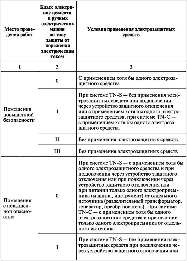Категория помещений в отношении электробезопасности группа по электробезопасности для работы в серверной