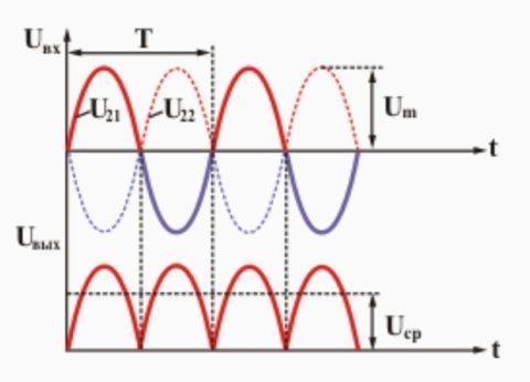 Вариант преобразованного из переменного, постоянного пульсирующего тока