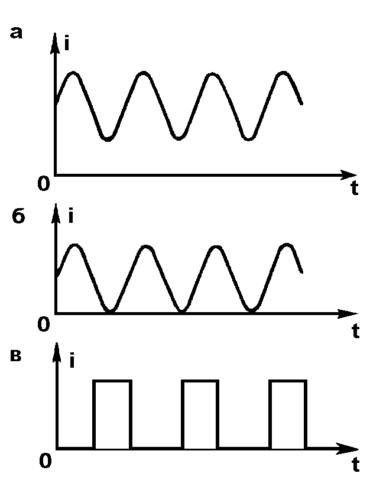Виды пульсирующего тока