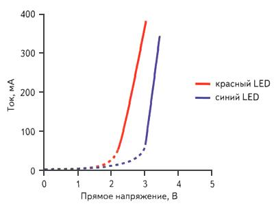 Зависимость между напряжением питания и потребляемым током